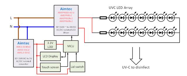 Desinfizierungskammer UV-C