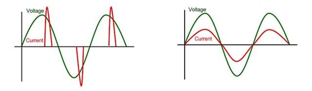 Voltage waveforms