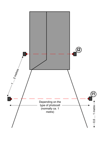 Layout of barriers working as sensors for a people counter